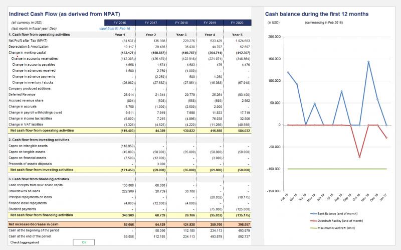Liquiditätsübersicht und -entwicklung