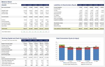 Übersicht Bilanz und Working Capital