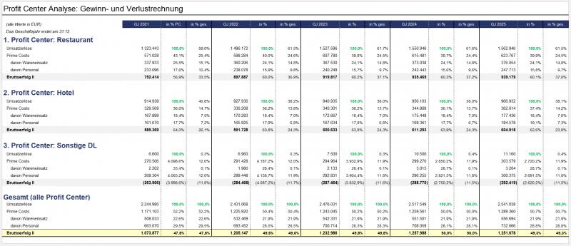 Profit Center Analyse - Gewinn- und Verlustrechnung