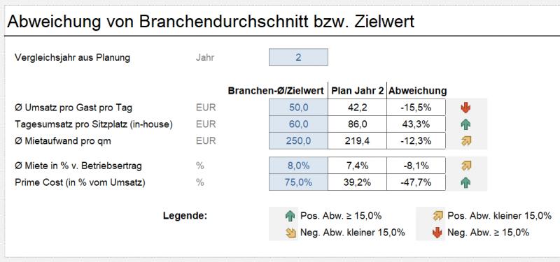 Benchmarking - Vergleich mit Branchendurchschnitt