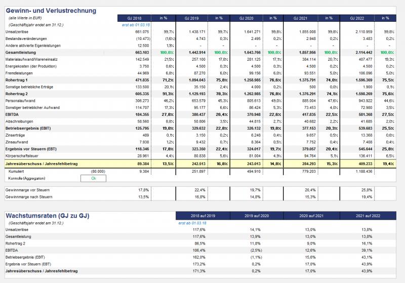 Komprimierte Gewinn- und Verlustrechnung (Rentabilität) auf Jahresbasis