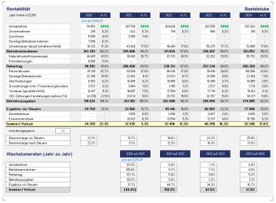 Rentabilitätsübersicht (komprimiert) mit Prozentwerten