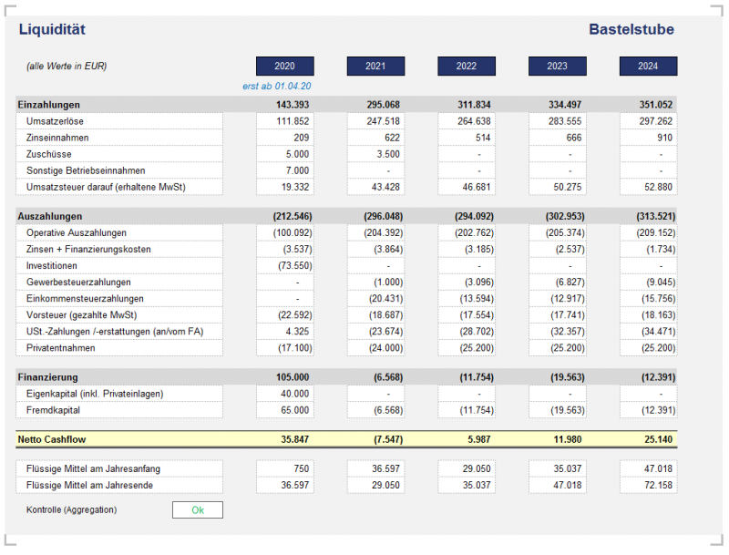 Liquiditätsübersicht: Cashflow u. Stand flüssige Mittel