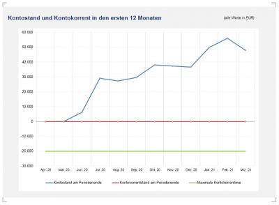 Grafik: Kontostand u. Kontokorrent (Zeitraum einstellbar)