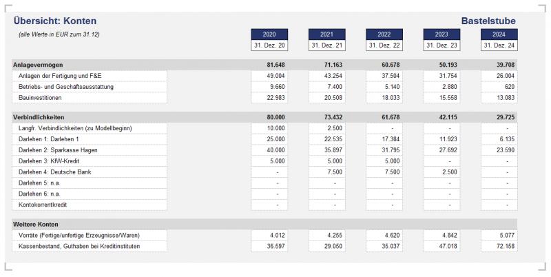 Übersicht der Konten (Anlagevermögen, Verbindlichkeiten, Vorräte u. liquide Mittel)