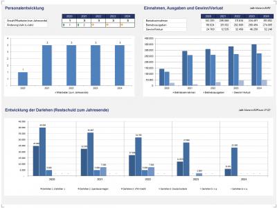 Grafiken: Personalentwicklung, Einnahmen/Ausgaben/Gewinn, Restschuld der Darlehen