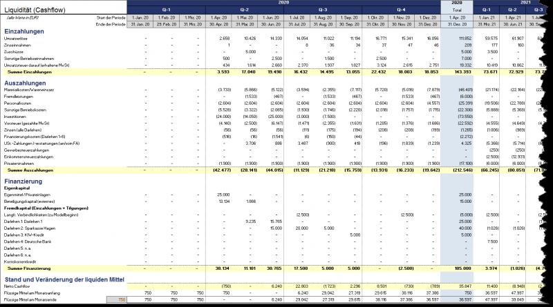 Liquiditätsübersicht (ausführlich): 1. Jahr monatlich, 2.+3. Jahr quartalsweise, Jahr 4+5 auf Jahresbasis