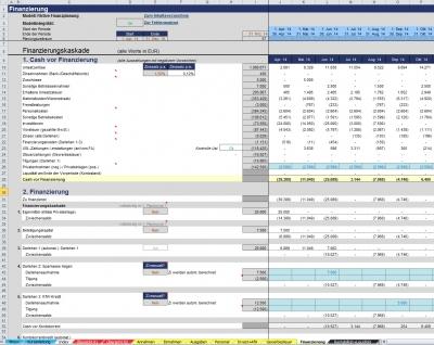 Ausschnitt Finanzierungskaskade (Finanzierungswasserfall)