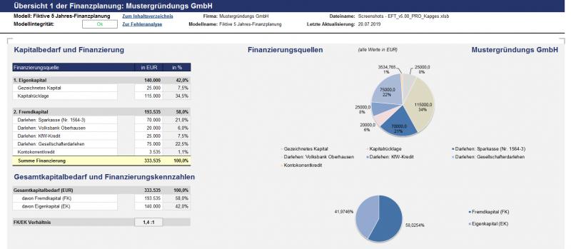 Übersicht: Kapitalbedarf, Finanzierung und Finanzierungsquellen