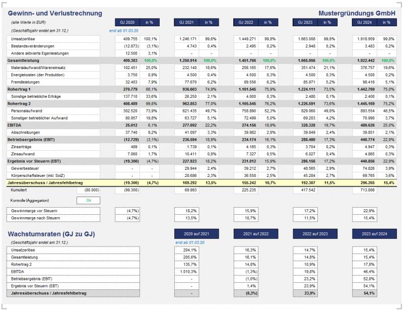 Übersicht: komprimierte (jährliche) Gewinn- und Verlustrechnung mit Prozentwerten