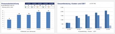 Grafiken zur Personalentwicklung sowie zu Umsatz, Ebit und Jahresergebnis
