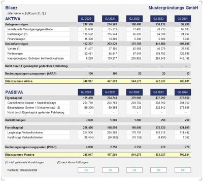 Übersicht: komprimierte Bilanz