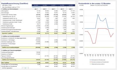 Kapitalflussrechnung (Cashflow) - indirekte Ermittlung ausgehend vom Jahresergebnis