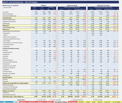 Soll-IST-Analyse für aktuellen Monat, Year-to-Date und neue Vorschau