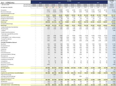 Detaillierte Vorschau auf Basis bestehender IST-Daten (Rest Plan-Daten)