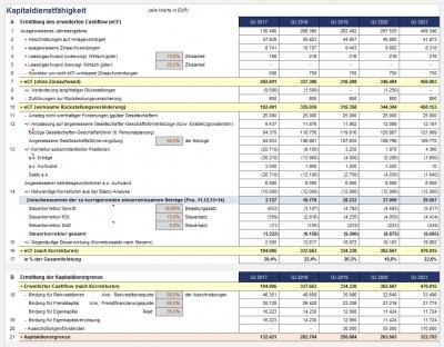 Ermittlung des erweiterten Cashflow (eCF) und der Kapitaldienstgrenze