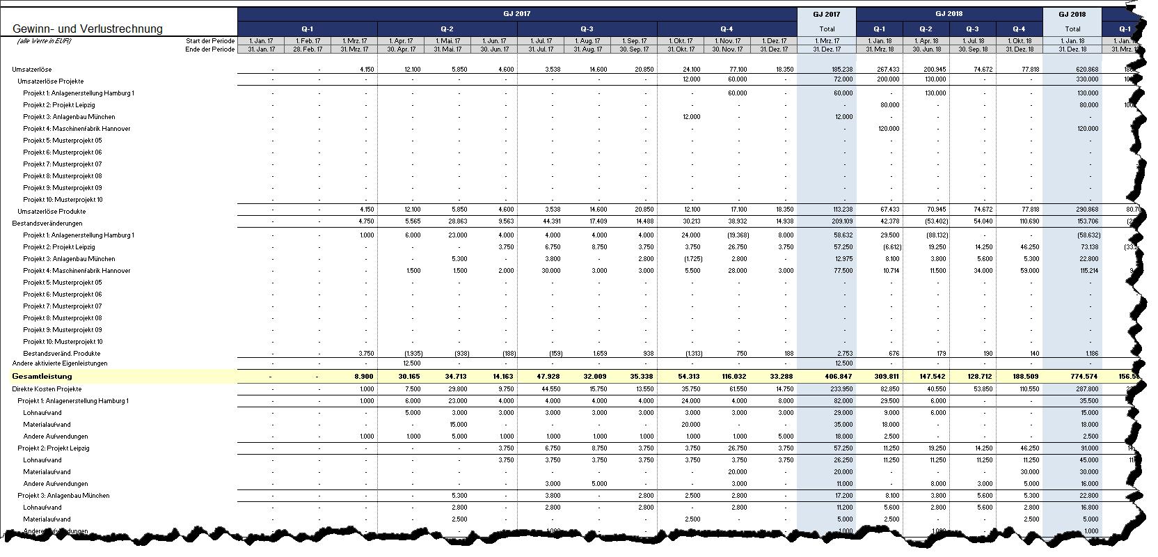 Nett Gewinn Verlust Vorlage Excel Zeitgenössisch - Entry Level ...