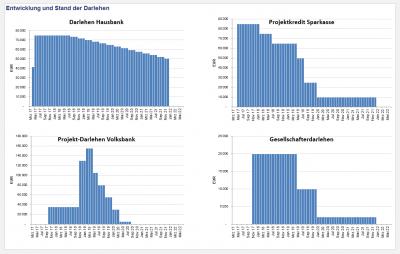 Ausschnitt aus Management-Übersicht bzw. Dashboard-Summary 3