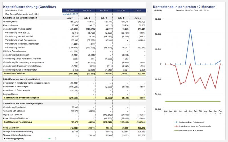 Ausschnitt aus Management-Übersicht bzw. Dashboard-Summary 5