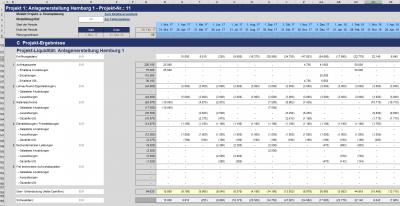 Detaillierte Liquiditätsübersicht für jedes Projekt separat und für alle Projekte