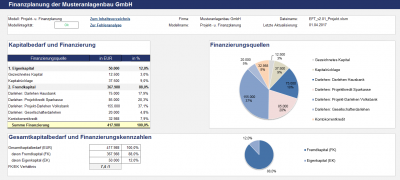 Ausschnitt aus Management-Übersicht bzw. Dashboard-Summary 1
