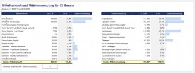 Ausschnitt aus Management-Übersicht bzw. Dashboard-Summary 2