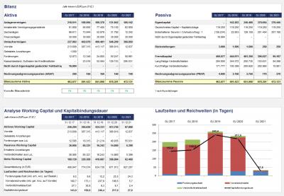 Ausschnitt aus Management-Übersicht bzw. Dashboard-Summary 7