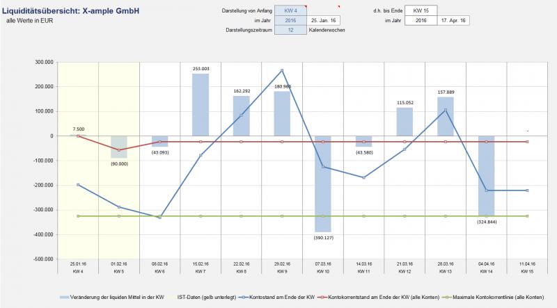 Flexible graphische Darstellung der IST- und Plandaten