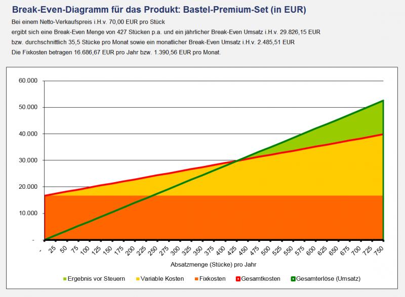 Automatische Gewinnschwellenermittlung mit Break-Even-Diagramm