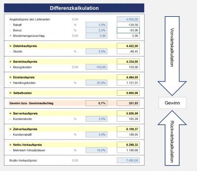 Detaillierte Differenzkalkulation