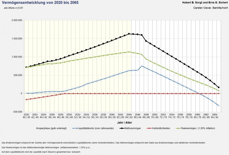 Vermögens- und Liquiditätsentwicklung (Grafik)