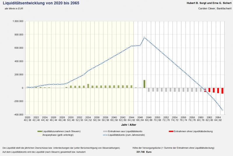 Liquiditätsentwicklung und Versorgungslücke (Grafik)
