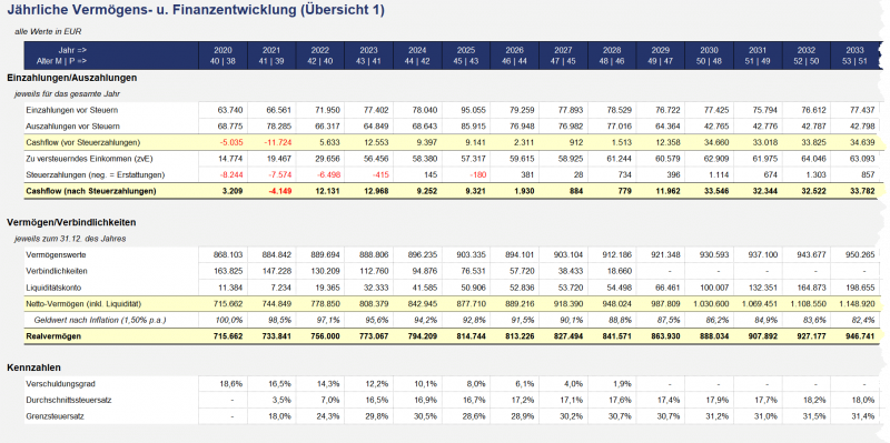 Jährliche Vermögens- u. Finanzentwicklung (tabellarisch)