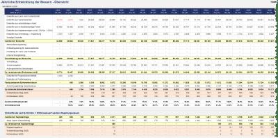 Einkünfte und Steuern (tabellarisch)