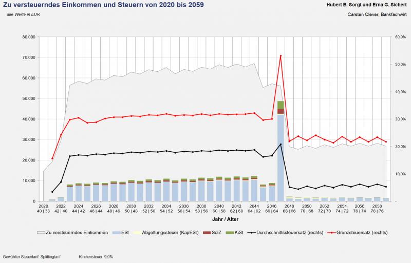 Zu versteuerndes Einkommen u. Steuern (Grafik)
