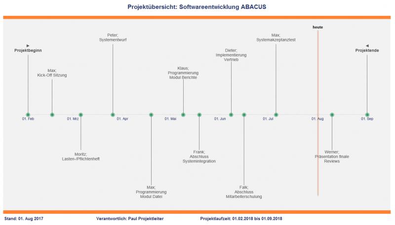 Meilensteinplan (Timeline)