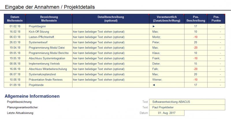 Meilensteinplan - Eingabe in Tabelle, automatische Grafik