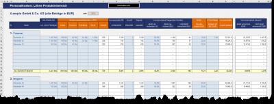 Personalkosten - Löhne Produktivbereich