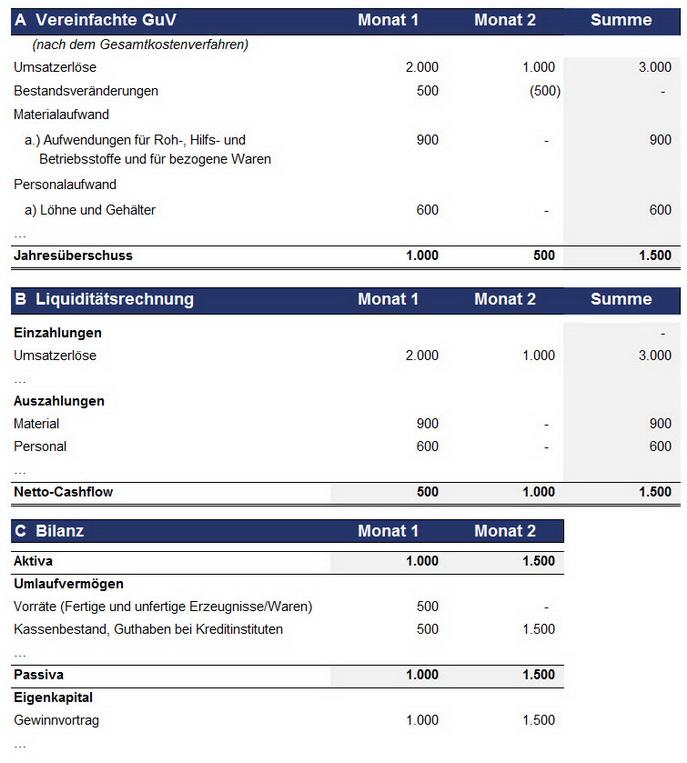T10 - B01 - Uebersicht GuV,CF,Bilanz_web