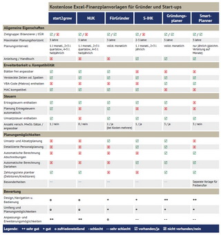 Vergleichstabelle aller getesteter Excel-Vorlagen und Tools